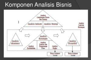 Skema analisis-aktivitas-bisnis stim budi bakti
