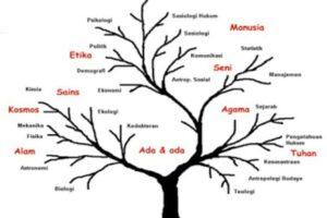 filsafat-ilmu dan pancasila pertemuan 8-9 aza el kampus budi bakti