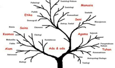 Materi Kuliah Pendidikan Pancasila Pertemuan 8-9 Pengantar Filsafat dan Filsafat Pancasila